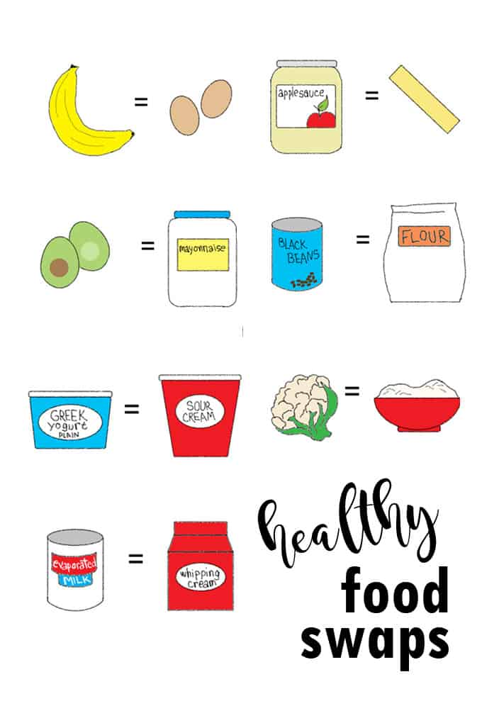 HEALTHY FOOD SUBSTITUTIONS -- ingredient swaps to try. Replace these ingredients with healthier versions when baking and cooking.